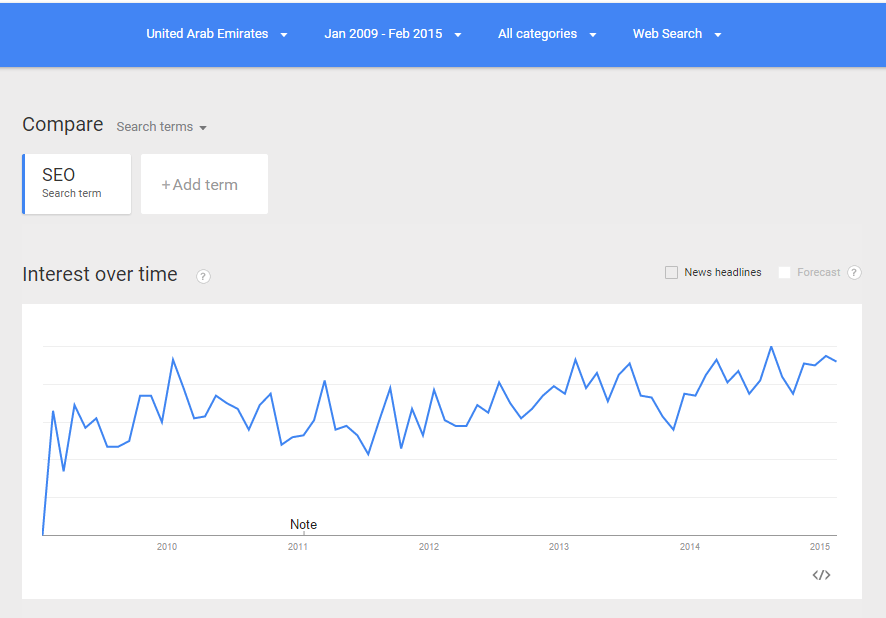 SEO Search Trend 2009 - 2015 using Google Trends