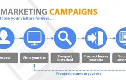 What is Google Remarketing and how it works?