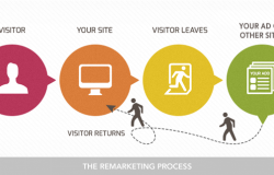 Getting Started with Remarketing using AdWords – a 5-minute video