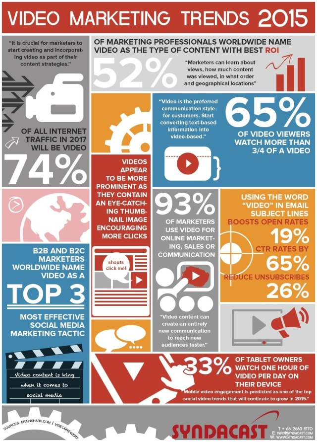 video-marketing-2015-infographic