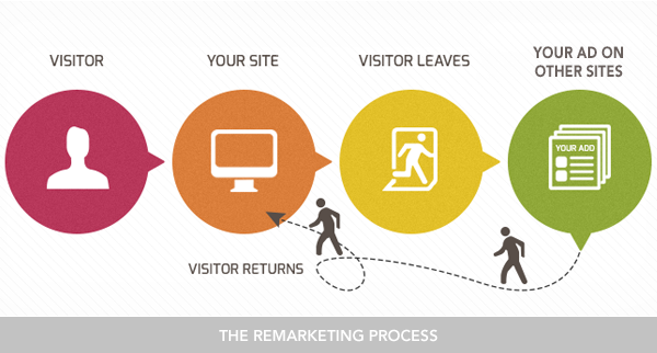 Google AdWords - Remarketing Campaigns